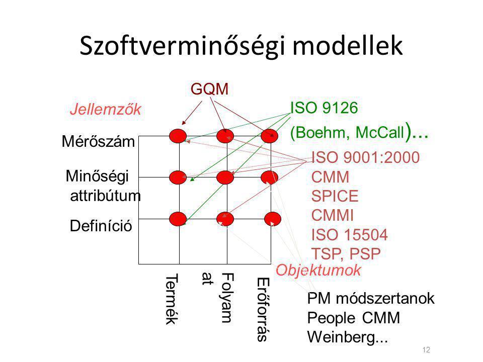 Szoftverminőségi modellek 12 ISO 9126 (Boehm, McCall )... Folyamat Termék Erőforrás Definíció Minőségi attribútum Mérőszám Objektumok Jellemzők PM mód