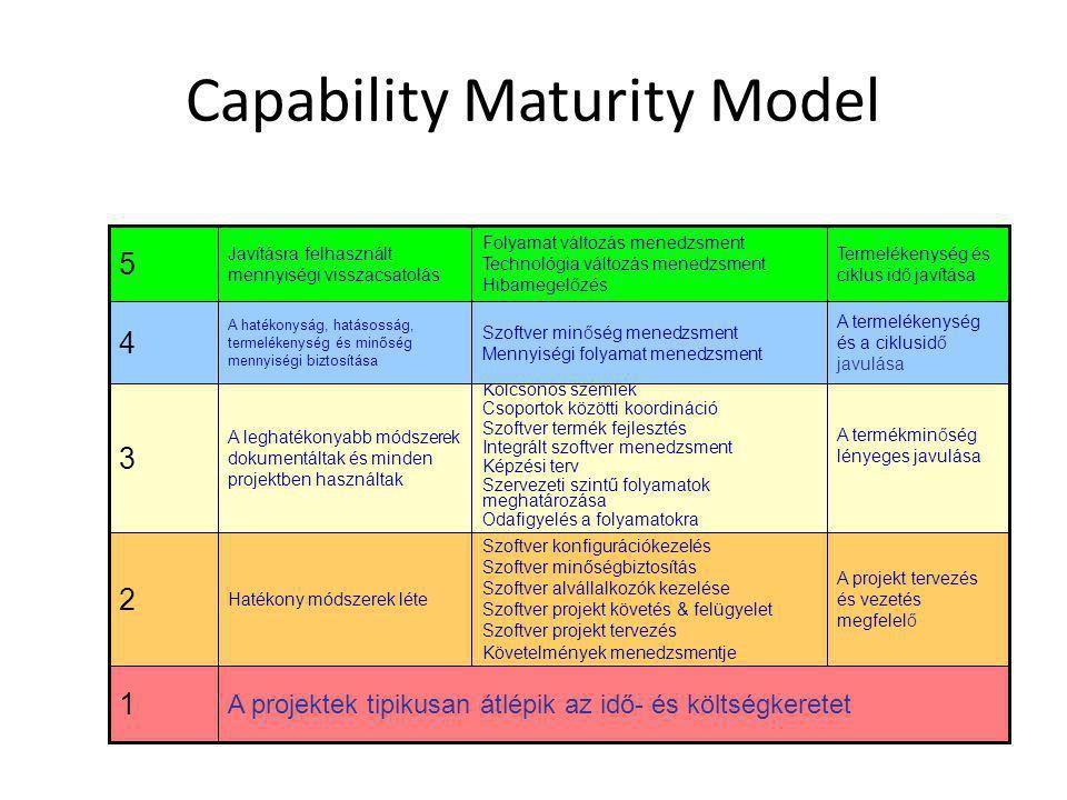 Capability Maturity Model A projektek tipikusan átlépik az idő- és költségkeretet 1 A projekt tervezés és vezetés megfelelő Szoftver konfigurációkezel