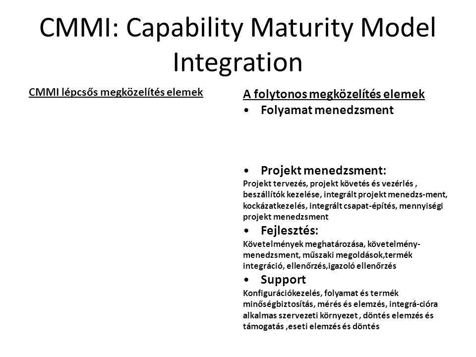 CMMI: Capability Maturity Model Integration CMMI lépcsős megközelítés elemek 2. Szint (projekt központú): Követelménykezelés, projekt tervezés és vezé