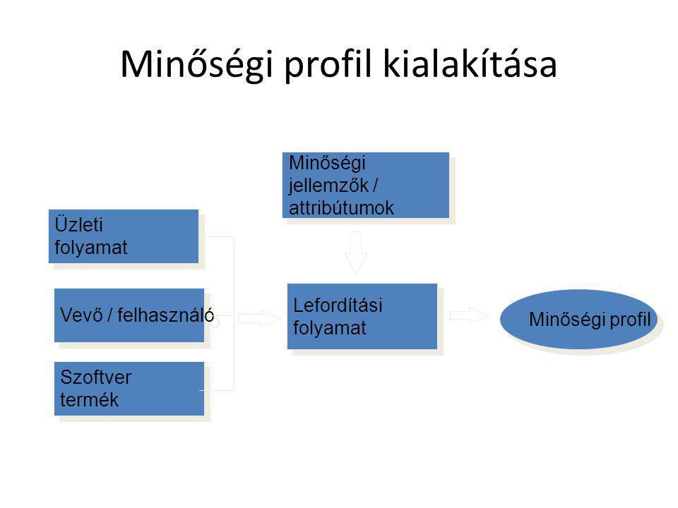 Minőségi profil kialakítása Lefordítási folyamat Lefordítási folyamat Minőségi profil Minőségi jellemzők / attribútumok Minőségi jellemzők / attribútu