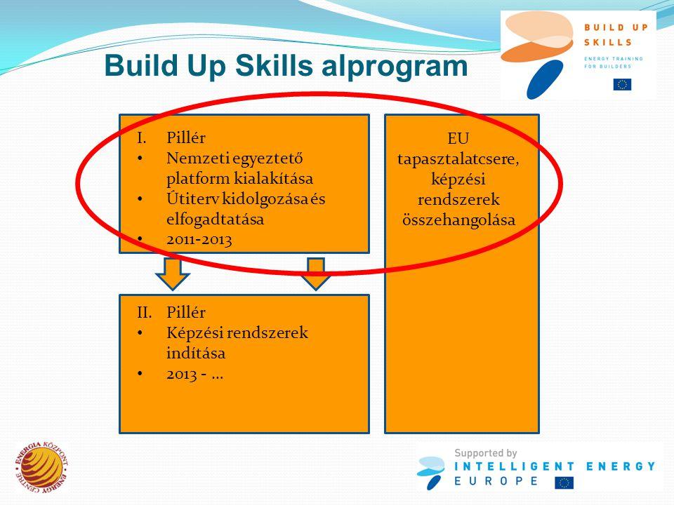 I.Pillér • Nemzeti egyeztető platform kialakítása • Útiterv kidolgozása és elfogadtatása • 2011-2013 II.Pillér • Képzési rendszerek indítása • 2013 - … EU tapasztalatcsere, képzési rendszerek összehangolása Build Up Skills alprogram