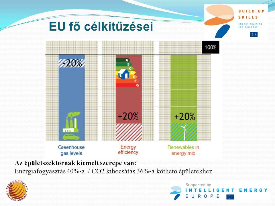 EU fő célkitűzései Az épületszektornak kiemelt szerepe van: Energiafogyasztás 40%-a / CO2 kibocsátás 36%-a köthető épületekhez
