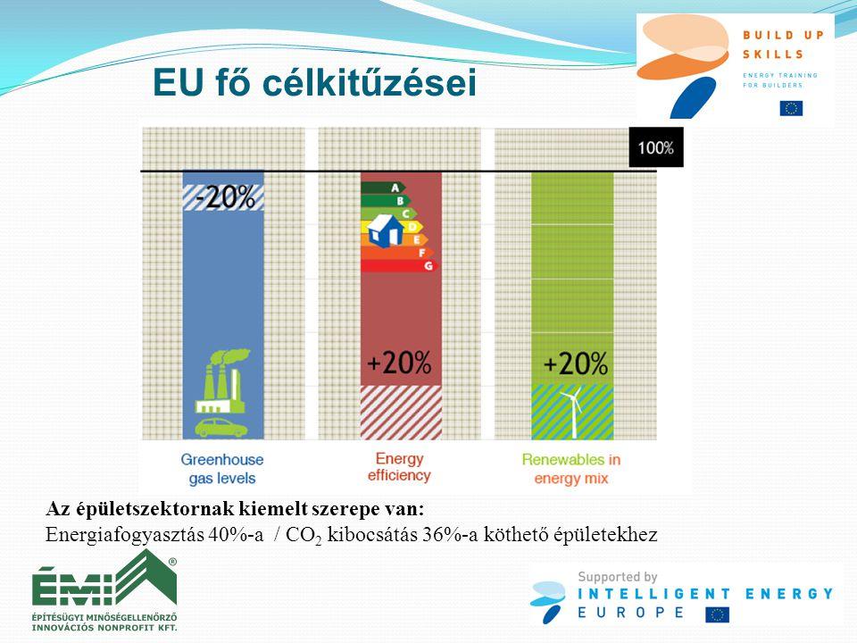 EU fő célkitűzései Az épületszektornak kiemelt szerepe van: Energiafogyasztás 40%-a / CO 2 kibocsátás 36%-a köthető épületekhez