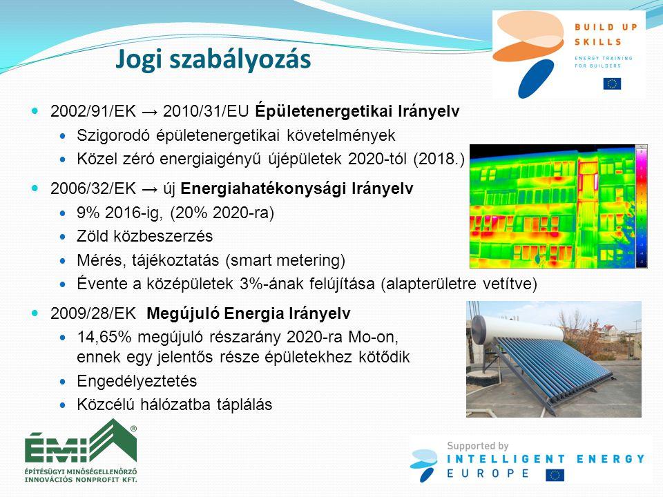 Jogi szabályozás  2002/91/EK → 2010/31/EU Épületenergetikai Irányelv  Szigorodó épületenergetikai követelmények  Közel zéró energiaigényű újépülete