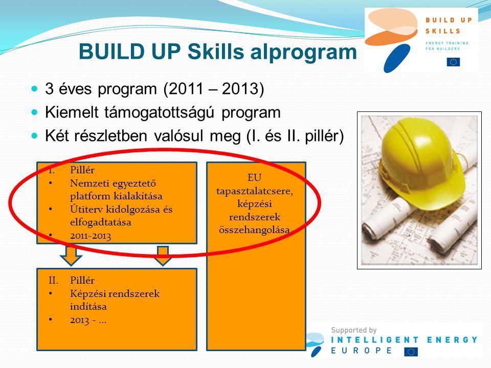 BUILD UP Skills alprogram  3 éves program (2011 – 2013)  Kiemelt támogatottságú program  Két részletben valósul meg (I. és II. pillér) I.Pillér • N