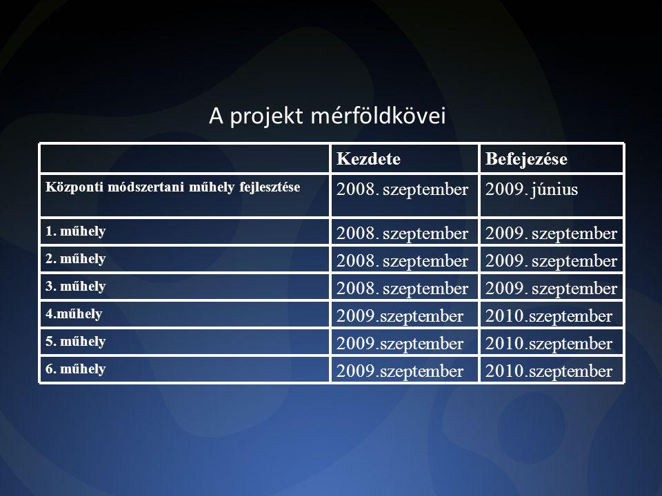 A projekt mérföldkövei 2010.szeptember2009.szeptember 6.
