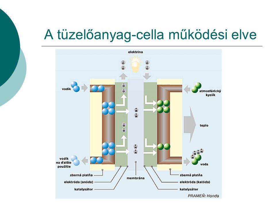 A tüzelőanyag-cella működési elve