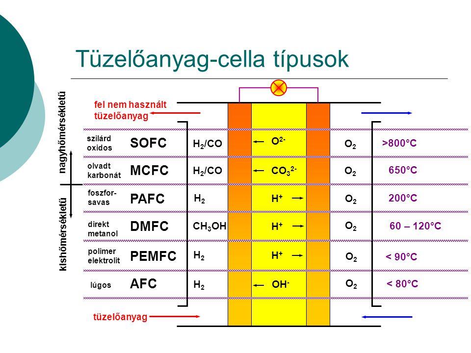 Tüzelőanyag-cella típusok fel nem használt tüzelőanyag tüzelőanyag SOFC MCFC PAFC DMFC PEMFC AFC H 2 /CO H2H2 CH 3 OH H2H2 H2H2 O2O2 O2O2 O2O2 O2O2 O2O2 O2O2 H+H+ H+H+ H+H+ OH - CO 3 2- O 2- szilárd oxidos olvadt karbonát foszfor- savas direkt metanol polimer elektrolit lúgos nagyhőmérsékletű kishőmérsékletű >800°C 650°C 200°C 60 – 120°C < 90°C < 80°C