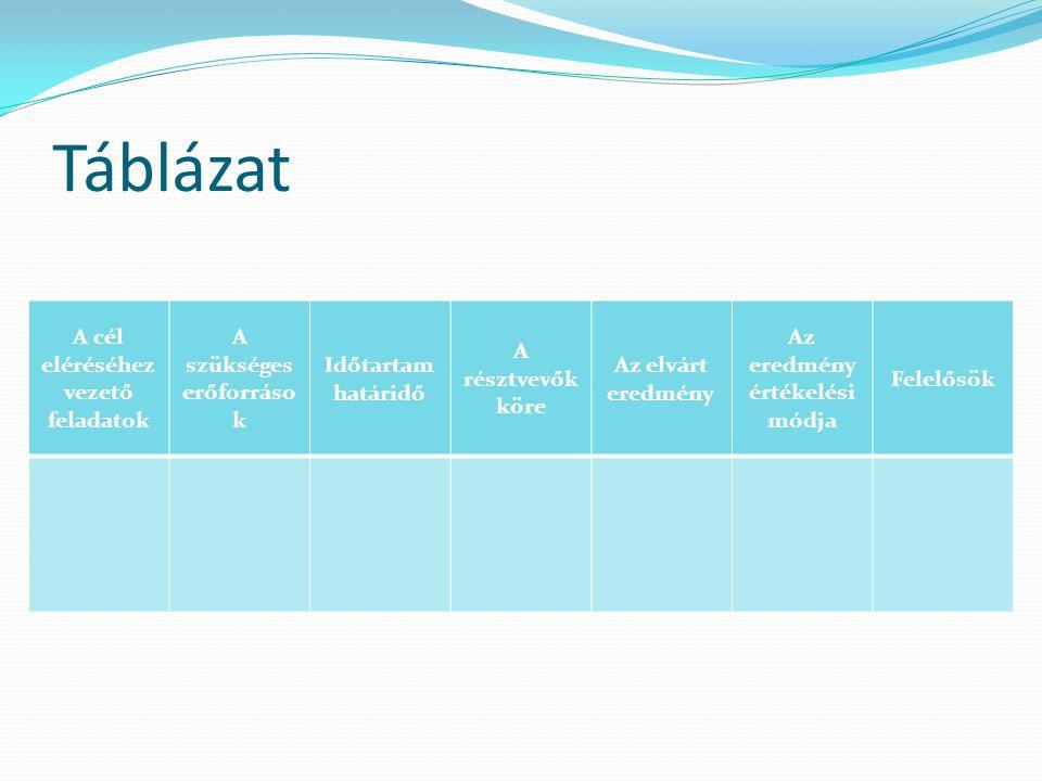 Táblázat A cél eléréséhez vezető feladatok A szükséges erőforráso k Időtartam határidő A résztvevők köre Az elvárt eredmény Az eredmény értékelési mód