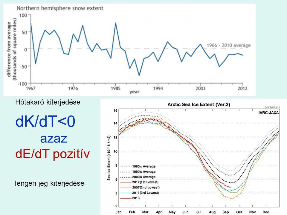 Tengeri jég kiterjedése Hótakaró kiterjedése dK/dT<0 azaz dE/dT pozitív
