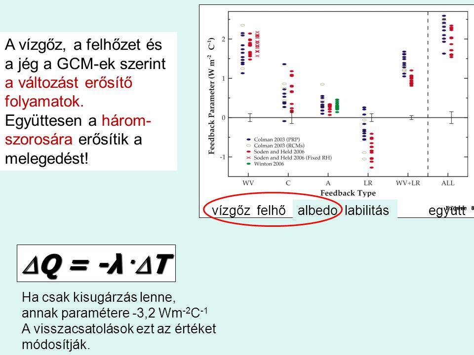 Ha csak kisugárzás lenne, annak paramétere -3,2 Wm -2 C -1 A visszacsatolások ezt az értéket módosítják. vízgőzfelhő  Q = -λ.  T albedo labilitásegy