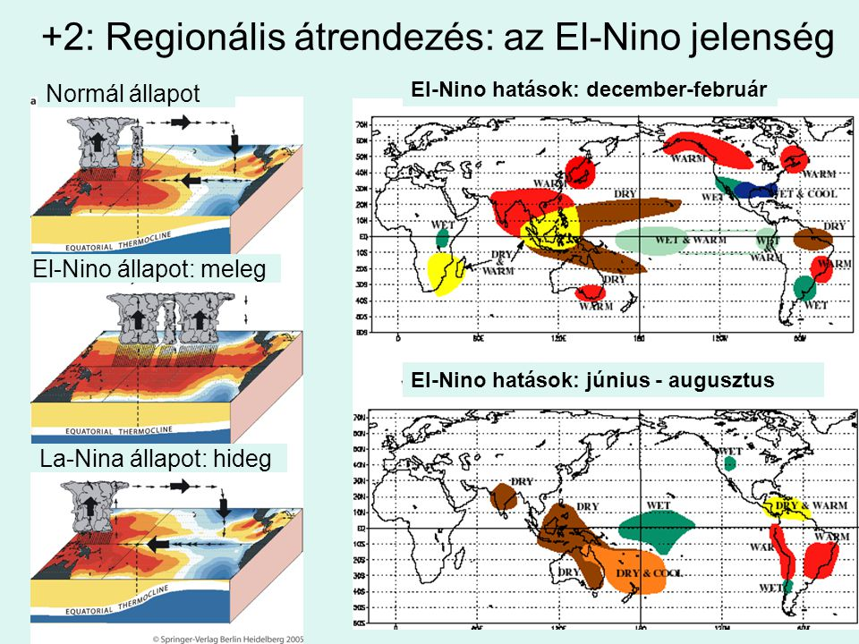 +2: Regionális átrendezés: az El-Nino jelenség El-Nino hatások: december-február El-Nino hatások: június - augusztus Normál állapot El-Nino állapot: m