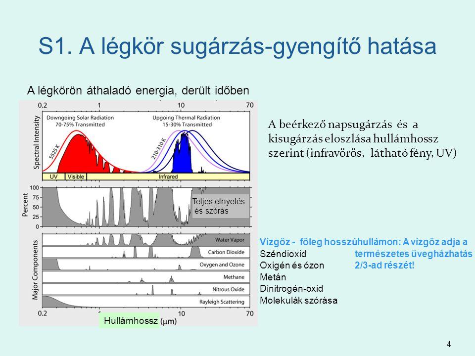 S1. A légkör sugárzás-gyengítő hatása 4 A beérkező napsugárzás és a kisugárzás eloszlása hullámhossz szerint (infravörös, látható fény, UV) A légkörön