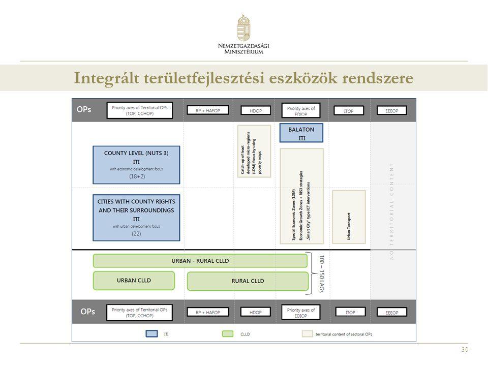 30 Integrált területfejlesztési eszközök rendszere