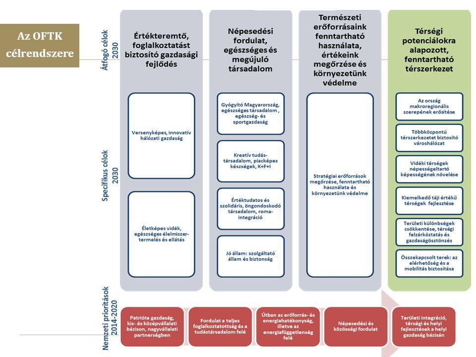 7 A gazdasági szereplők versenyképességének javítása és nemzetközi szerepvállalásuk fokozása A foglalkoztatás növelése Az energia- és erőforrás hatékonyság növelése Társadalmi felzárkózási és népesedési kihívások kezelése és Jó Állam A gazdasági növekedést segítő helyi és térségi fejlesztések megvalósítása Nemzeti Fejlesztési Prioritások