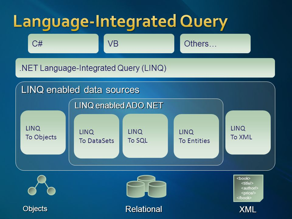 Objects XML Relational LINQ enabled data sources LINQ To Objects LINQ To XML LINQ enabled ADO.NET VBOthers… LINQ To Entities LINQ To SQL LINQ To DataS