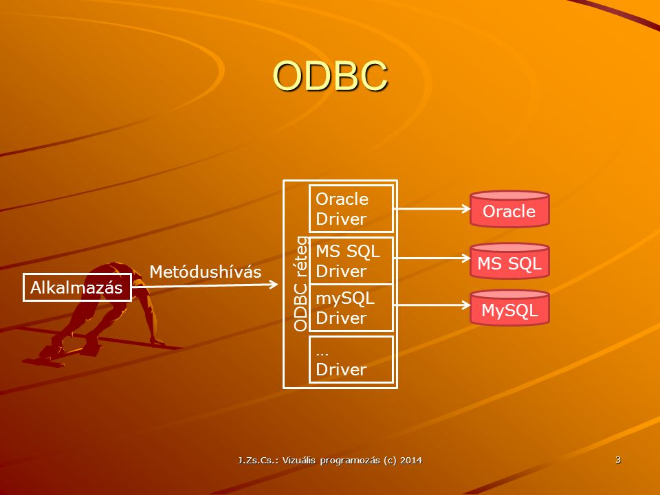 J.Zs.Cs.: Vizuális programozás (c) 2014 ODBC 3 Alkalmazás Metódushívás ODBC réteg Oracle MS SQL MySQL Oracle Driver MS SQL Driver mySQL Driver … Drive