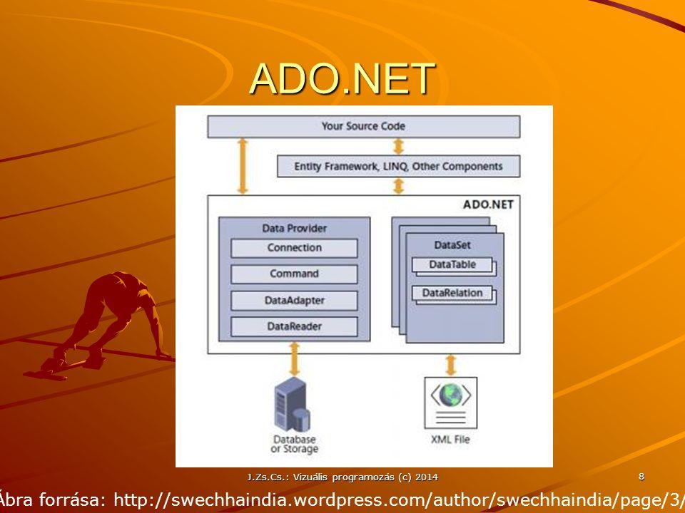 J.Zs.Cs.: Vizuális programozás (c) 2014 39 Több táblából álló DS – Kapcsolat létrehozása Az ADO.NET nem állítja elő automatikusan az adatbázis táblái közötti kapcsolatokat a DataSet táblái között A kapcsolat vizuális eszközökkel Visual Studio 2010-ben is beállítható Megoldás programból típusos DataSet esetén DataColumn dcElsődlegesKulcs = dsAdatok.dtÉrtékelés.JegyColumn; DataColumn dcIdegenKulcs = dsAdatok.dtDolgozatok.JegyColumn; DataRelation drKapcsolat = new DataRelation( Kapcsolat , dcElsődlegesKulcs, dcIdegenKulcs); dsAdatok.Relations.Add(drKapcsolat);