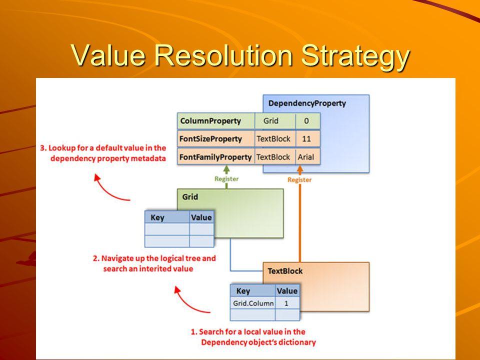 Value Resolution Strategy J.Zs.Cs.: Vizuális programozás (c) 2012