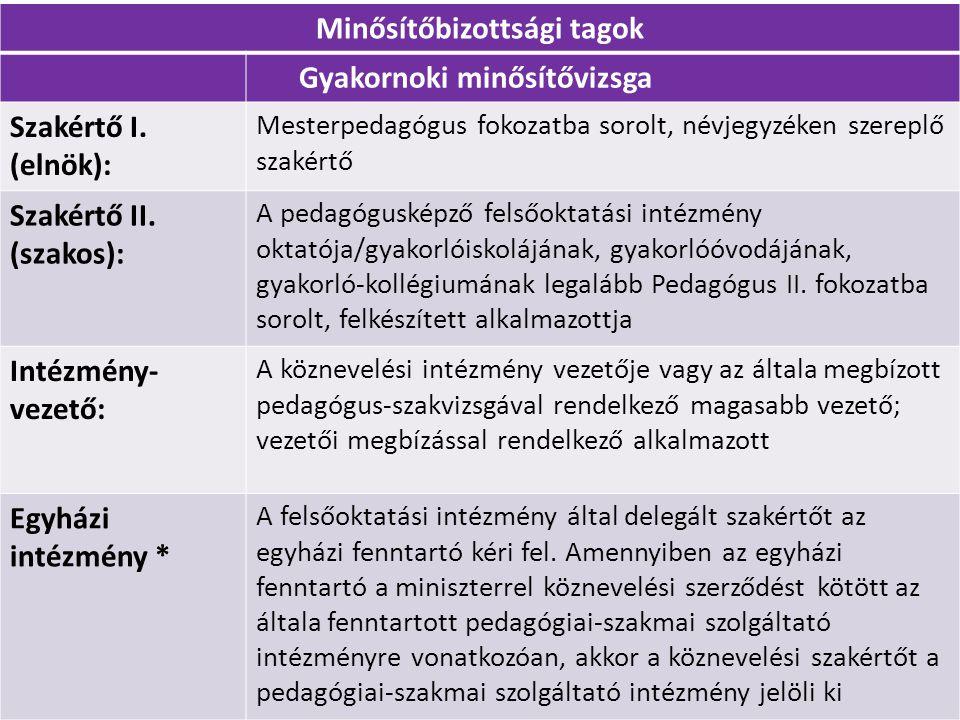 Minősítőbizottsági tagok Gyakornoki minősítővizsga Szakértő I. (elnök): Mesterpedagógus fokozatba sorolt, névjegyzéken szereplő szakértő Szakértő II.