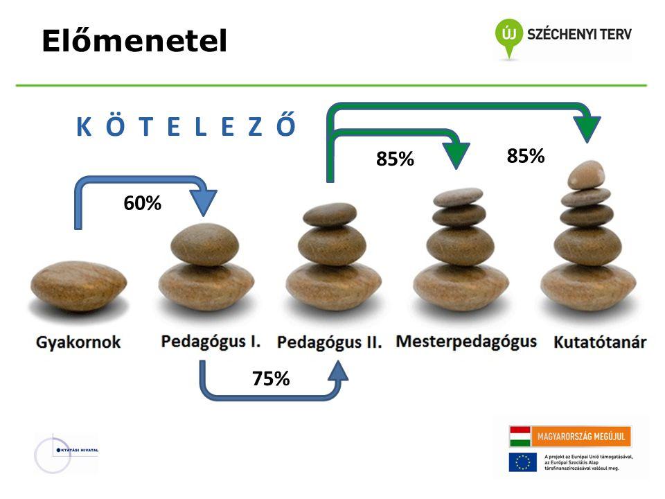 Előmenetel K Ö T E L E Z Ő 60% 75% 85%