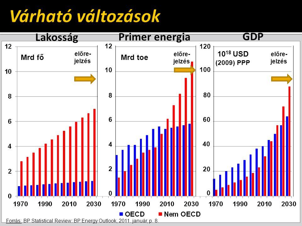 Mrd főMrd toe 10 18 USD (2009) PPP előre- jelzés 12 10 8 6 4 2 0 120 100 80 60 40 20 0 Lakosság Primer energia GDP Forrás: BP Statistical Review: BP E