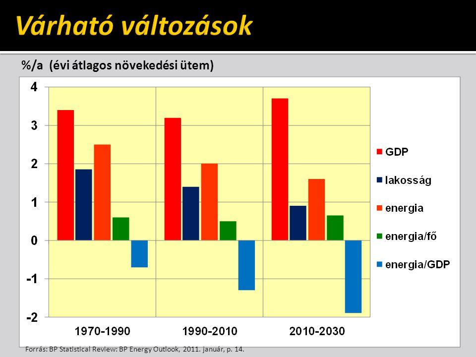 %/a (évi átlagos növekedési ütem) Forrás: BP Statistical Review: BP Energy Outlook, 2011. január, p. 14.