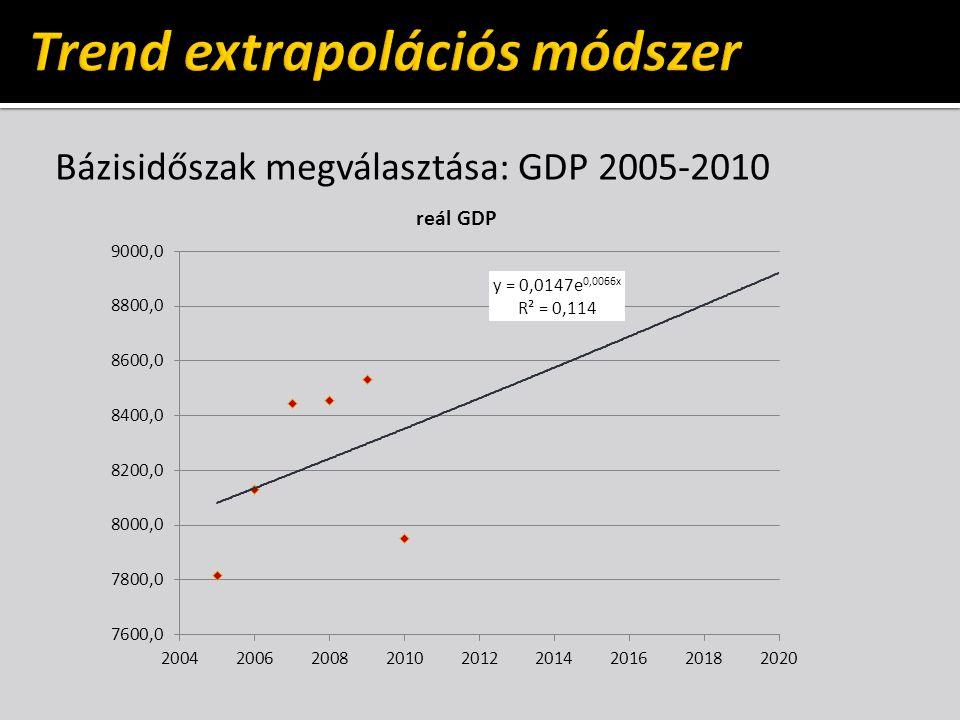 Bázisidőszak megválasztása: GDP 2005-2010
