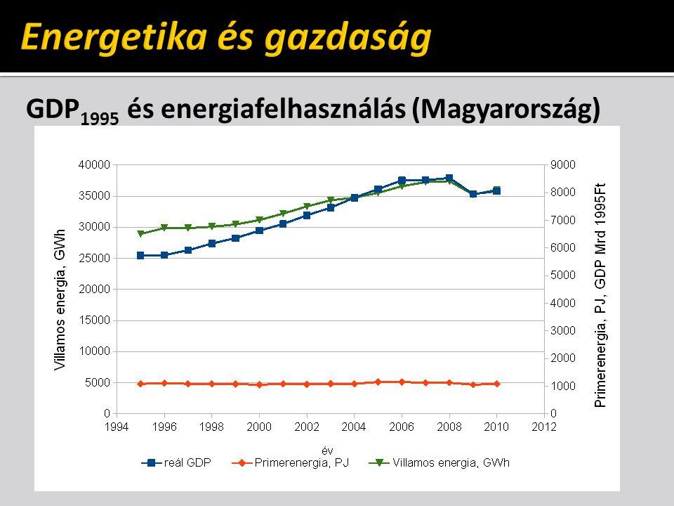 GDP 1995 és energiafelhasználás (Magyarország)
