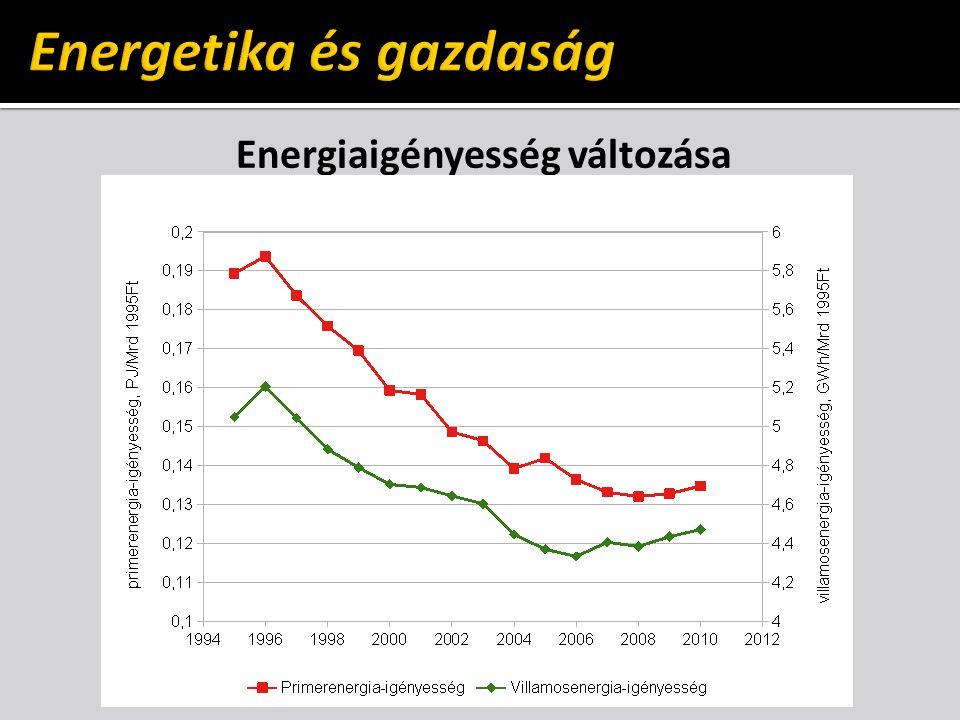 Energiaigényesség változása