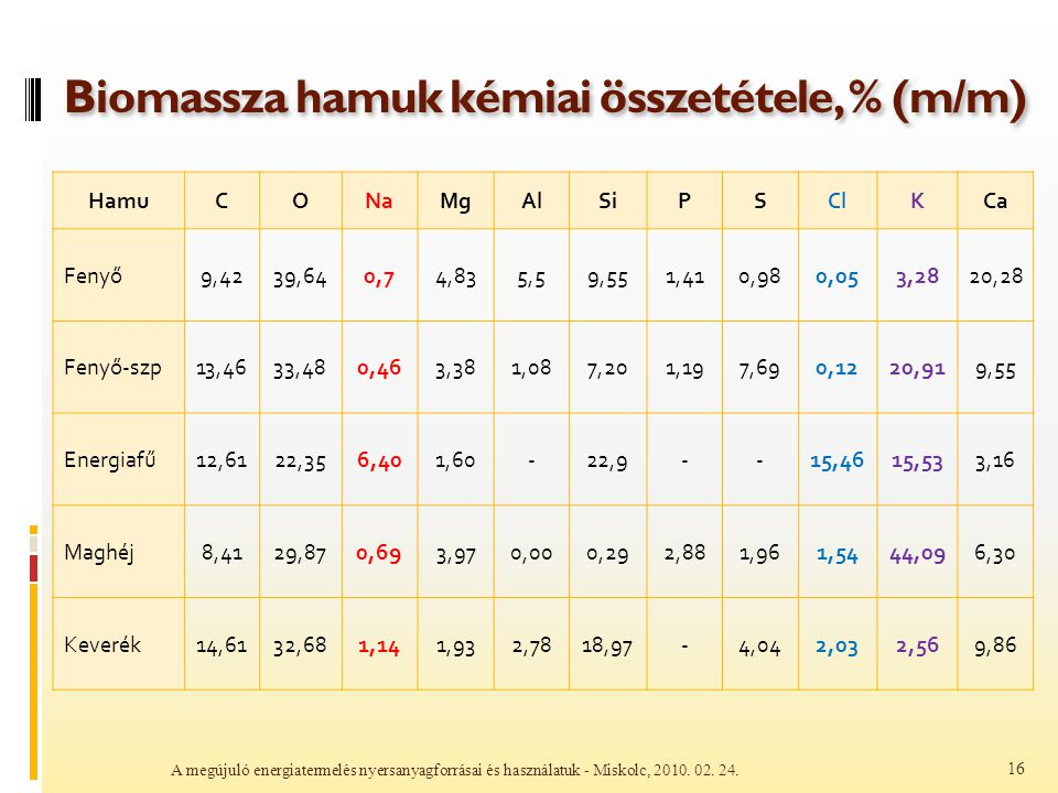 Biomassza hamuk kémiai összetétele, % (m/m) HamuCONaMgAlSiPSClKCa Fenyő9,4239,640,74,835,59,551,410,980,053,2820,28 Fenyő-szp13,4633,480,463,381,087,2
