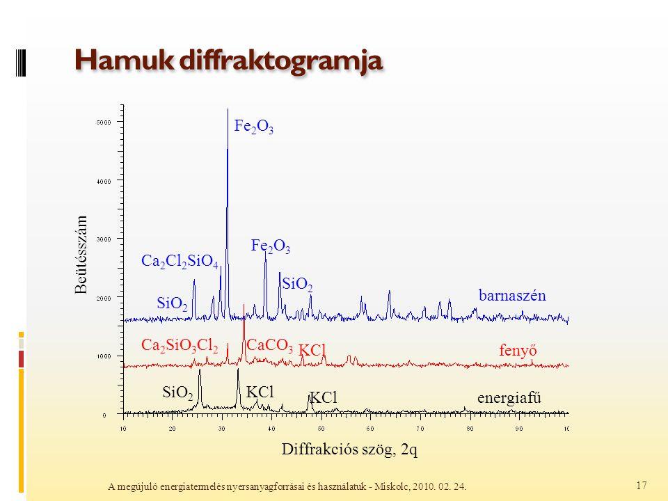Hamuk diffraktogramja A megújuló energiatermelés nyersanyagforrásai és használatuk - Miskolc, 2010. 02. 24. 17 barnaszén fenyő energiafű Diffrakciós s