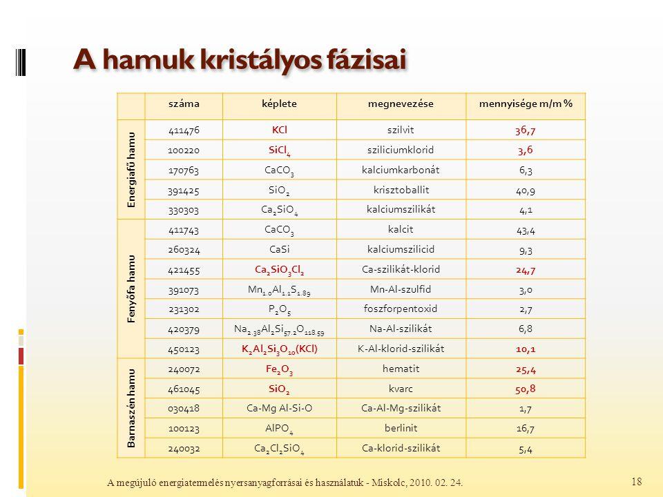 A hamuk kristályos fázisai A megújuló energiatermelés nyersanyagforrásai és használatuk - Miskolc, 2010. 02. 24. 18 számaképletemegnevezésemennyisége