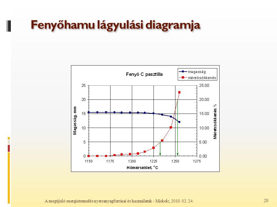 Fenyőhamu lágyulási diagramja A megújuló energiatermelés nyersanyagforrásai és használatuk - Miskolc, 2010. 02. 24. 20