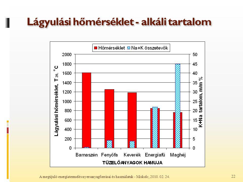 Lágyulási hőmérséklet - alkáli tartalom A megújuló energiatermelés nyersanyagforrásai és használatuk - Miskolc, 2010. 02. 24. 22