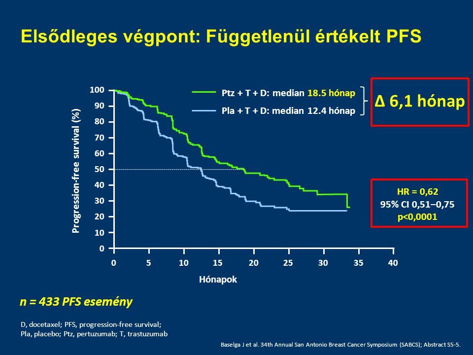 Elsődleges végpont: Függetlenül értékelt PFS D, docetaxel; PFS, progression-free survival; Pla, placebo; Ptz, pertuzumab; T, trastuzumab 0510152025303