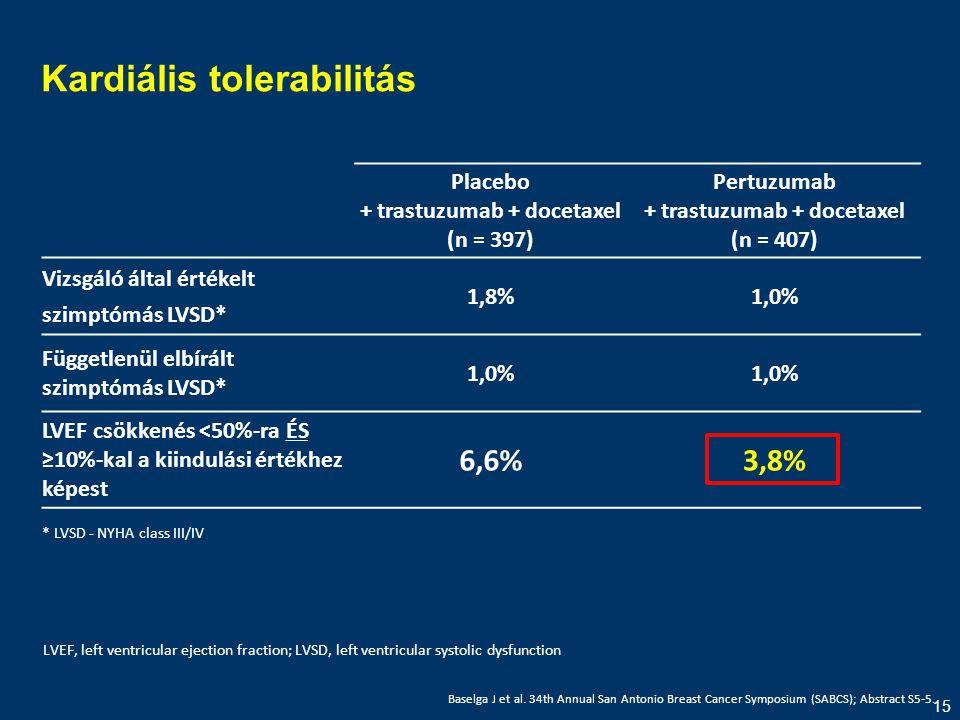 15 Kardiális tolerabilitás LVEF, left ventricular ejection fraction; LVSD, left ventricular systolic dysfunction Placebo + trastuzumab + docetaxel (n