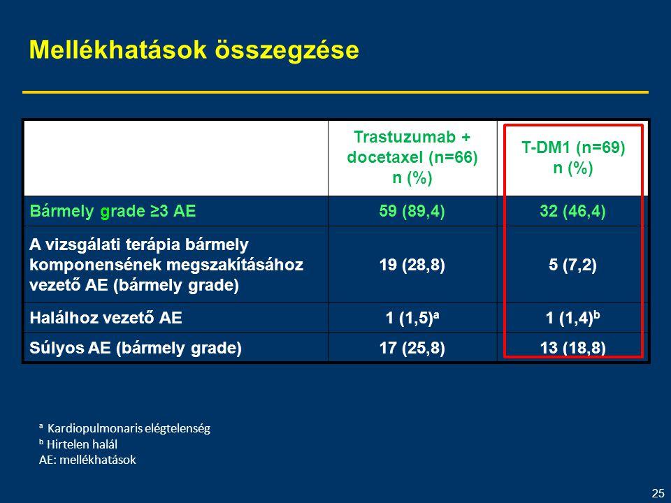 25 Mellékhatások összegzése Trastuzumab + docetaxel (n=66) n (%) T-DM1 (n=69) n (%) Bármely grade ≥3 AE59 (89,4)32 (46,4) A vizsgálati terápia bármely