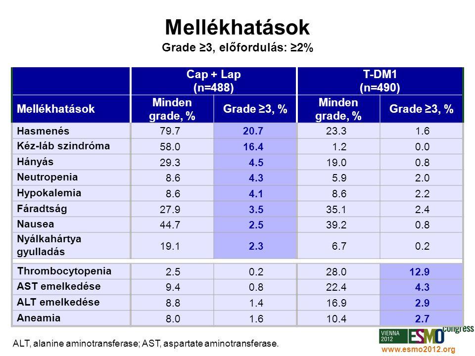 31 www.esmo2012.org Mellékhatások Grade ≥3, előfordulás: ≥2% Cap + Lap (n=488) T-DM1 (n=490) Mellékhatások Minden grade, % Grade ≥3, % Minden grade, %