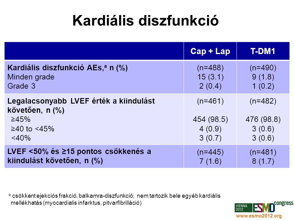 32 www.esmo2012.org Kardiális diszfunkció Cap + LapT-DM1 Kardiális diszfunkció AEs, a n (%) Minden grade Grade 3 (n=488) 15 (3.1) 2 (0.4) (n=490) 9 (1