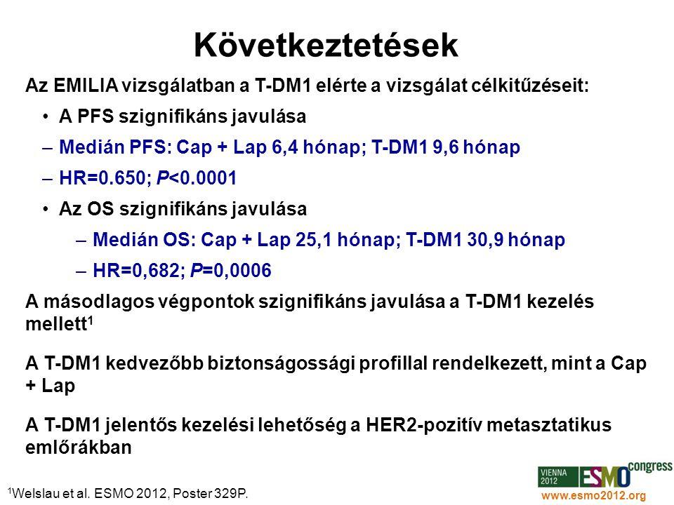 33 www.esmo2012.org Következtetések Az EMILIA vizsgálatban a T-DM1 elérte a vizsgálat célkitűzéseit: •A PFS szignifikáns javulása –Medián PFS: Cap + L