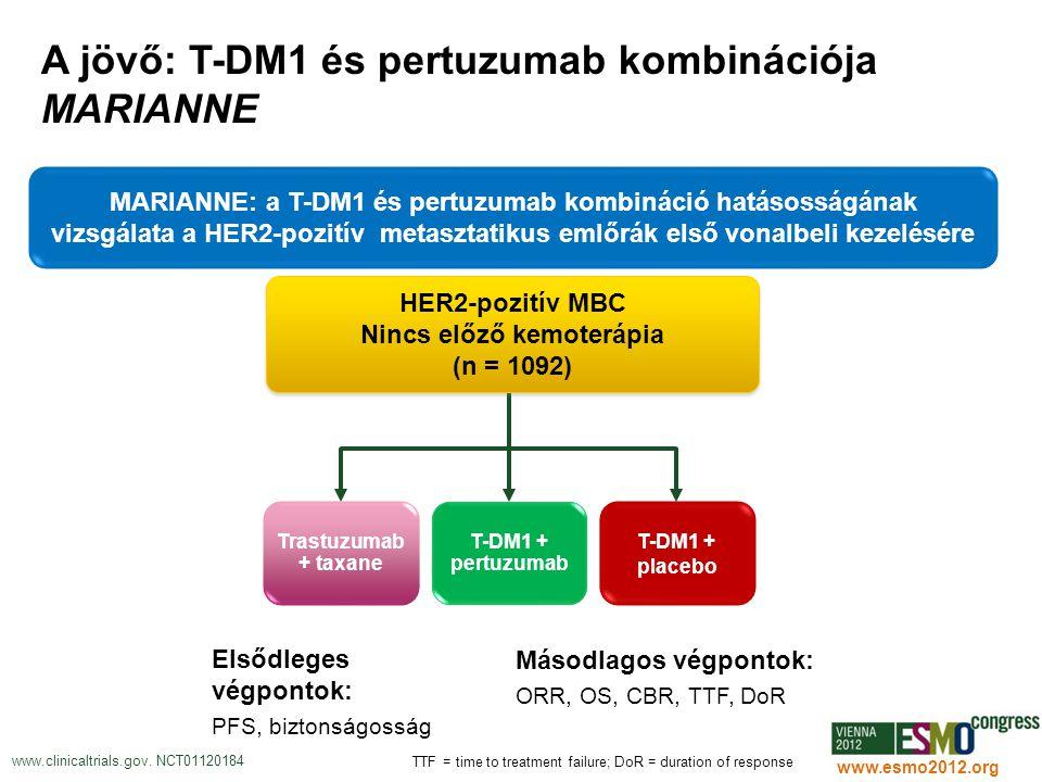 34 www.esmo2012.org A jövő: T-DM1 és pertuzumab kombinációja MARIANNE Elsődleges végpontok: PFS, biztonságosság www.clinicaltrials.gov. NCT01120184 HE