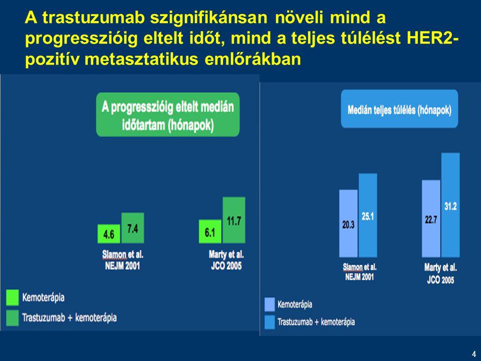 4 A trastuzumab szignifikánsan növeli mind a progresszióig eltelt időt, mind a teljes túlélést HER2- pozitív metasztatikus emlőrákban