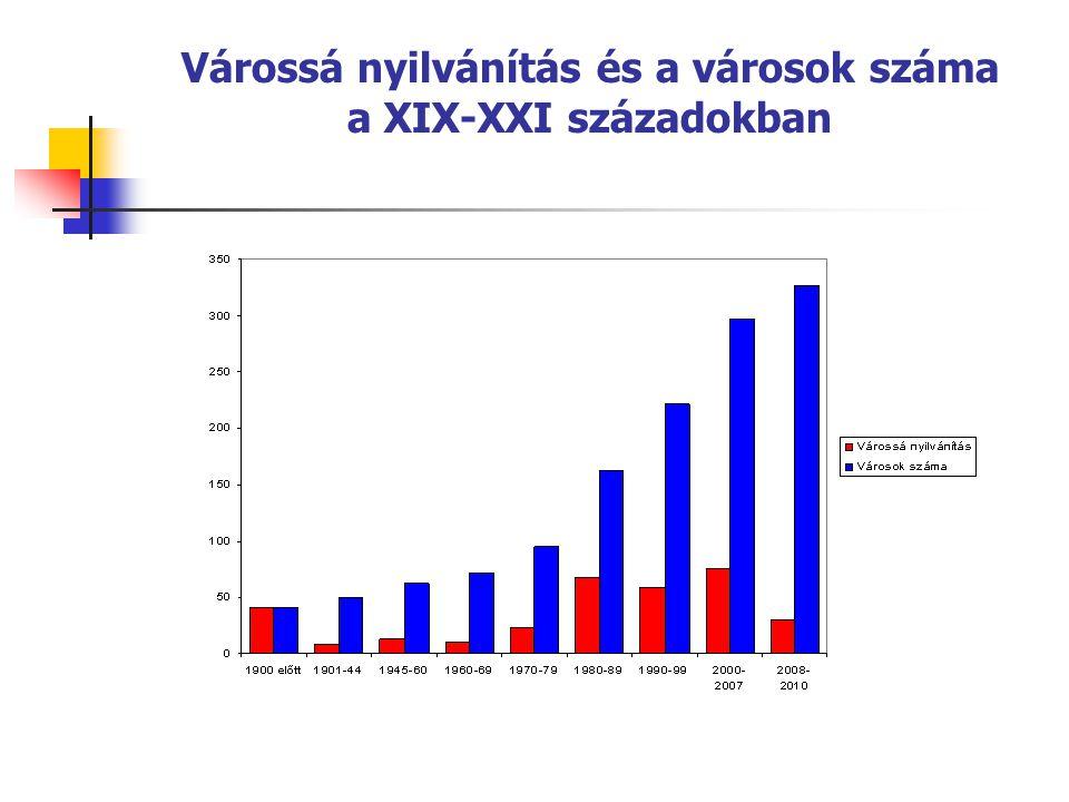 A komplex mutatók átlaga megyénként, 2008