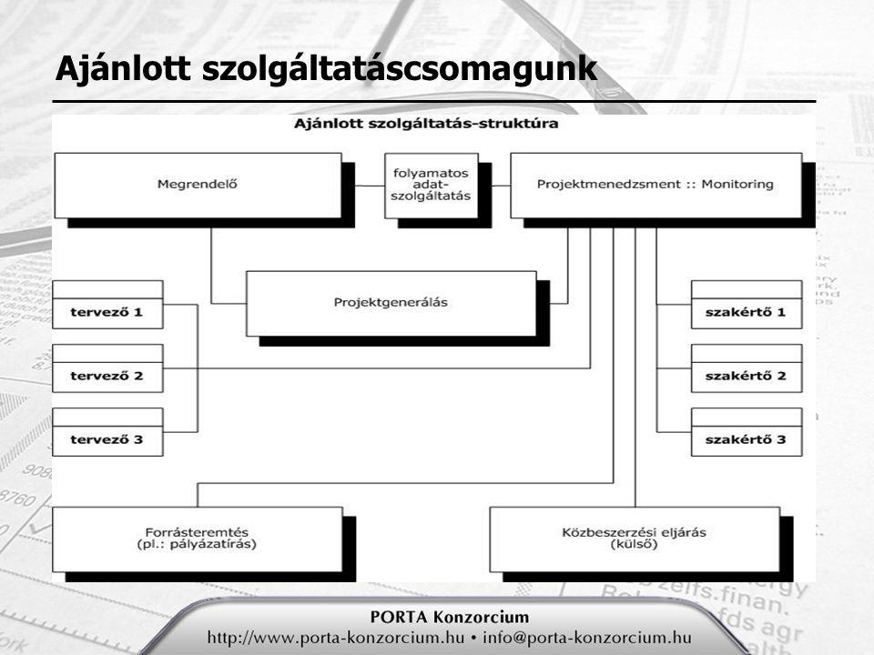 Folyamatlépések I.Projektgenerálás I.