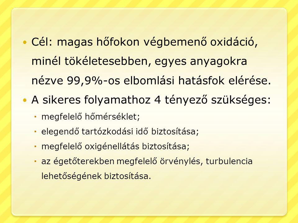  Cél: magas hőfokon végbemenő oxidáció, minél tökéletesebben, egyes anyagokra nézve 99,9%-os elbomlási hatásfok elérése.  A sikeres folyamathoz 4 té