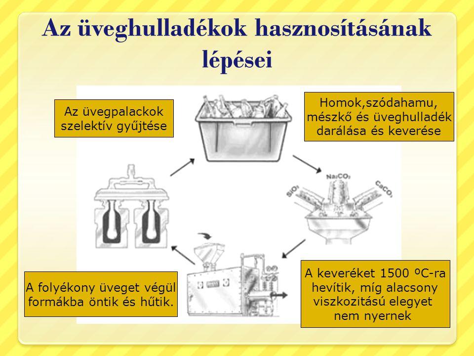Az üveghulladékok hasznosításának lépései Az üvegpalackok szelektív gyűjtése Homok,szódahamu, mészkő és üveghulladék darálása és keverése A folyékony üveget végül formákba öntik és hűtik.