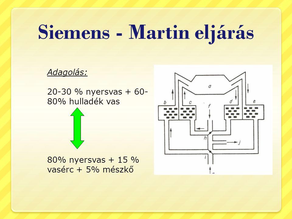 Siemens - Martin eljárás Adagolás: 20-30 % nyersvas + 60- 80% hulladék vas 80% nyersvas + 15 % vasérc + 5% mészkő