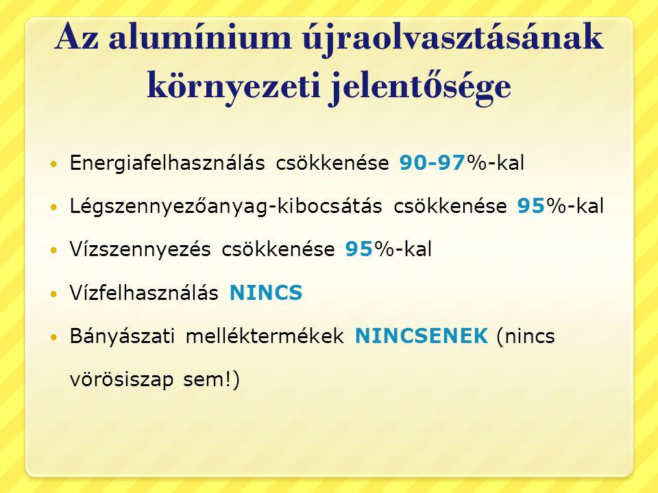 Az alumínium újraolvasztásának környezeti jelent ő sége  Energiafelhasználás csökkenése 90-97%-kal  Légszennyezőanyag-kibocsátás csökkenése 95%-kal  Vízszennyezés csökkenése 95%-kal  Vízfelhasználás NINCS  Bányászati melléktermékek NINCSENEK (nincs vörösiszap sem!)