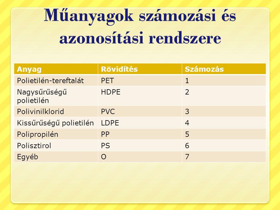 M ű anyagok számozási és azonosítási rendszere AnyagRövidítésSzámozás Polietilén-tereftalátPET1 Nagysűrűségű polietilén HDPE2 PolivinilkloridPVC3 Kiss